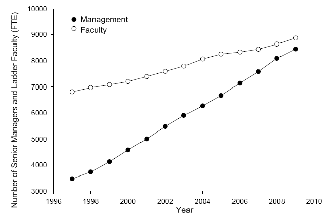 faculty_management_fte