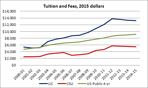tuition-ca-us-2015
